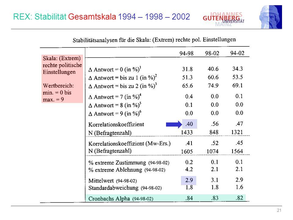 21 REX: Stabilität Gesamtskala 1994 – 1998 – 2002
