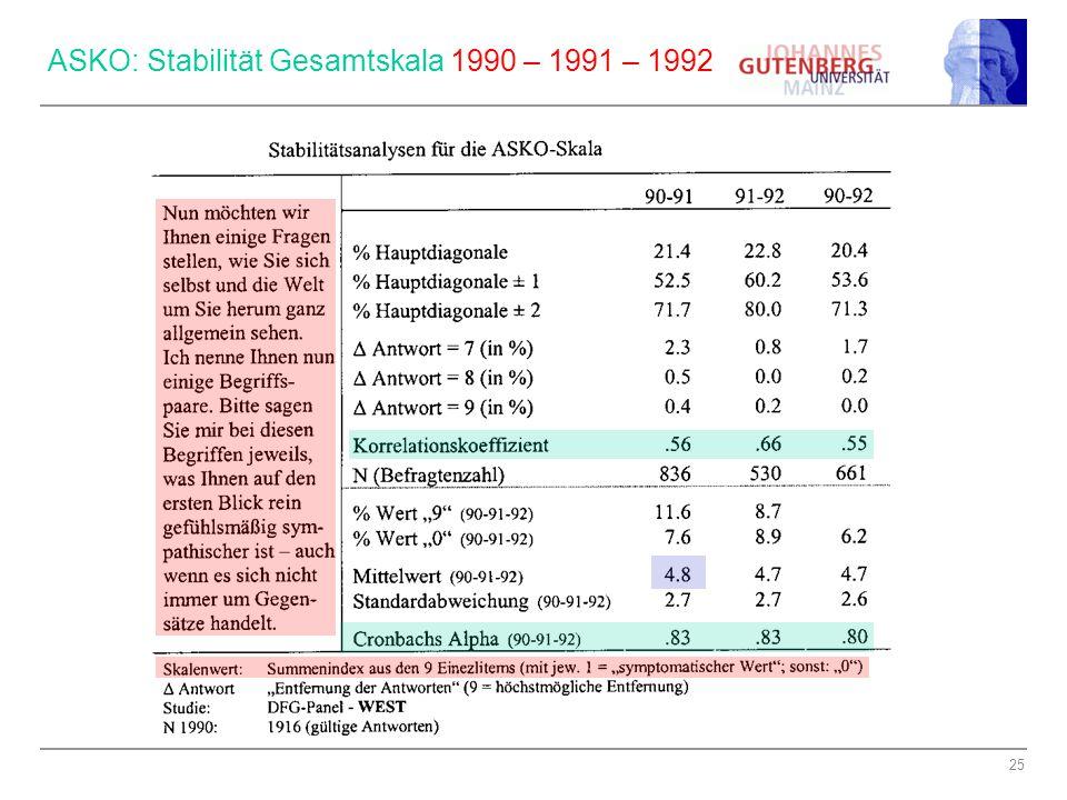 25 ASKO: Stabilität Gesamtskala 1990 – 1991 – 1992