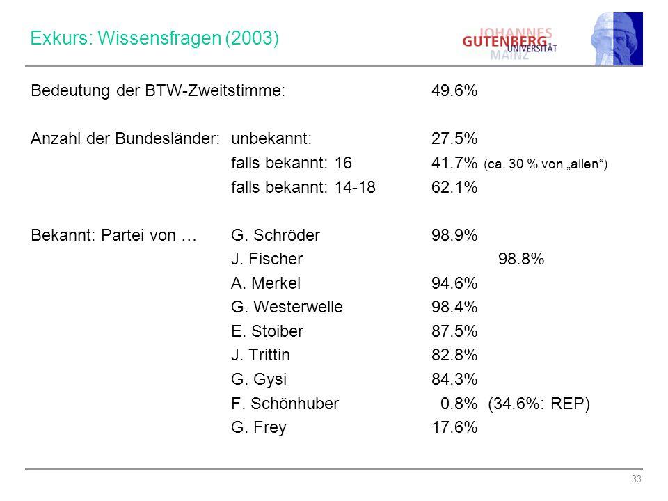 33 Exkurs: Wissensfragen (2003) Bedeutung der BTW-Zweitstimme:49.6% Anzahl der Bundesländer:unbekannt:27.5% falls bekannt: 1641.7% (ca.