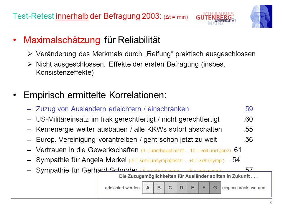 """8 Test-Retest innerhalb der Befragung 2003: (Δt = min) Maximalschätzung für Reliabilität  Veränderung des Merkmals durch """"Reifung praktisch ausgeschlossen  Nicht ausgeschlossen: Effekte der ersten Befragung (insbes."""
