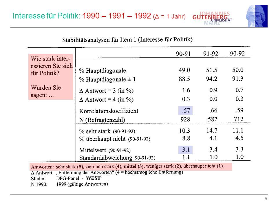 9 Interesse für Politik: 1990 – 1991 – 1992 (Δ = 1 Jahr)