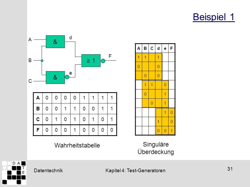 Datentechnik 31 Kapitel 4: Test-Generatoren Beispiel 1 A B C & d & e F ≥ 1 A00001111 B00110011 C01010101 F00010000 Wahrheitstabelle ABCdeF 111 00 00 1