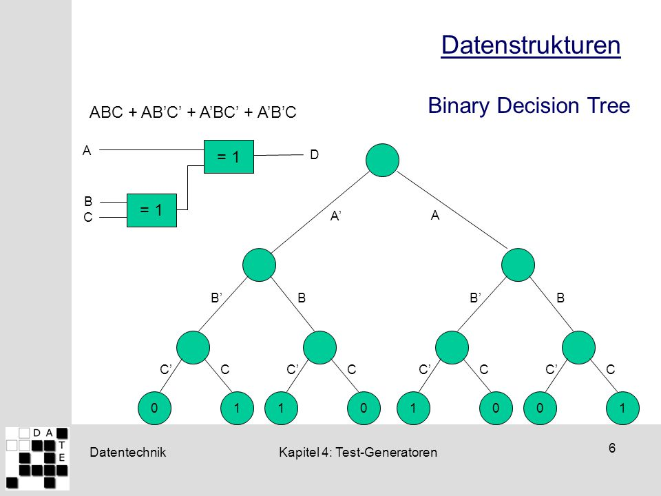 Datentechnik 6 Kapitel 4: Test-Generatoren Datenstrukturen C A B D = 1 10 C'C 01 C B'B 01 C'C 10 C B'B A' A Binary Decision Tree ABC + AB'C' + A'BC' +