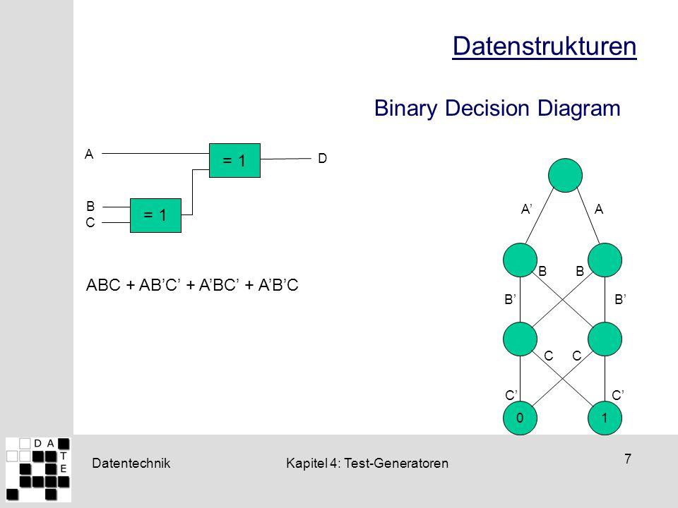 Datentechnik 28 Kapitel 4: Test-Generatoren D-Kalkül: Definitionen  Primitive D-Cubes of Failure (PDF) modelliert Haftfehler Kurzschlüsse Änderungen des Schaltverhaltens von Gattern 1.Konstruiere Mengen von Würfeln mit der Ausgabe der guten (  0,  1) und bösen (  0,  1) Maschine sei 0 bzw 1 2.Ändere die Ausgabe aller  1-Würfel auf 0 und bilde den D- Durchschnitt mit jedem  0-Würfel.