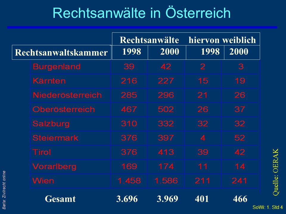 SoWi: 1. Std 3 Barta: Zivilrecht online Anzahl der Rechtsanwälte seit 1980 Quelle: OERAK Österreich