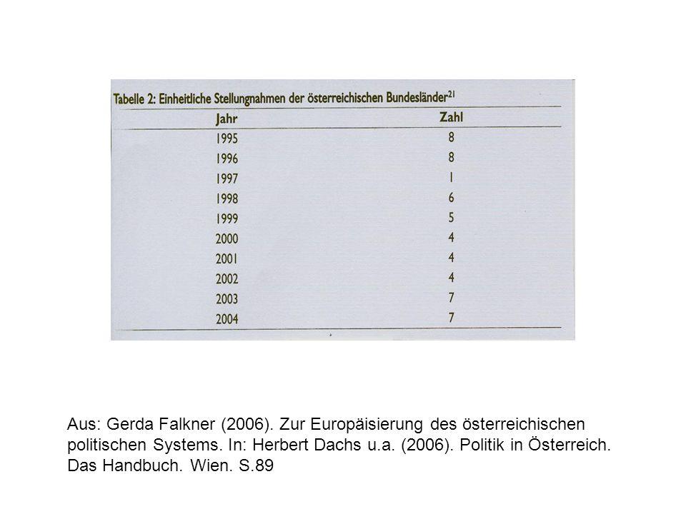 Aus: Gerda Falkner (2006). Zur Europäisierung des österreichischen politischen Systems.