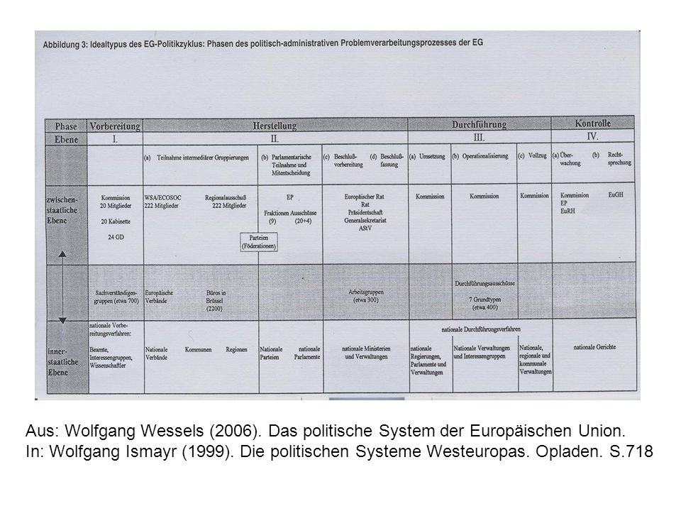 Aus: Wolfgang Wessels (2006). Das politische System der Europäischen Union.