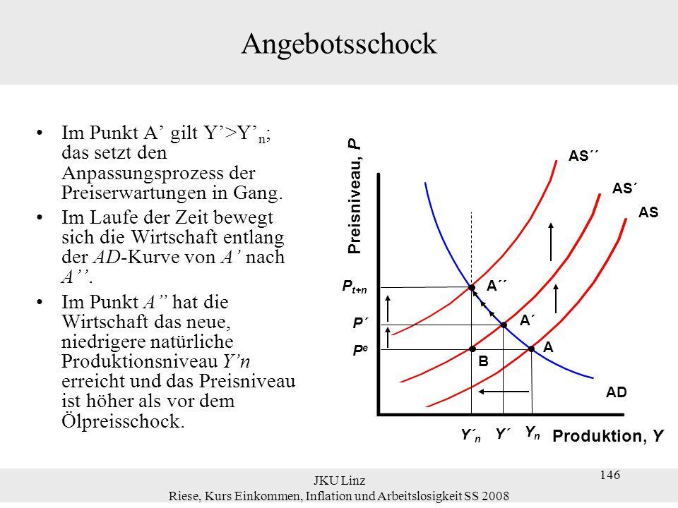 JKU Linz Riese, Kurs Einkommen, Inflation und Arbeitslosigkeit SS 2008 146 Angebotsschock Im Punkt A' gilt Y'>Y' n ; das setzt den Anpassungsprozess d