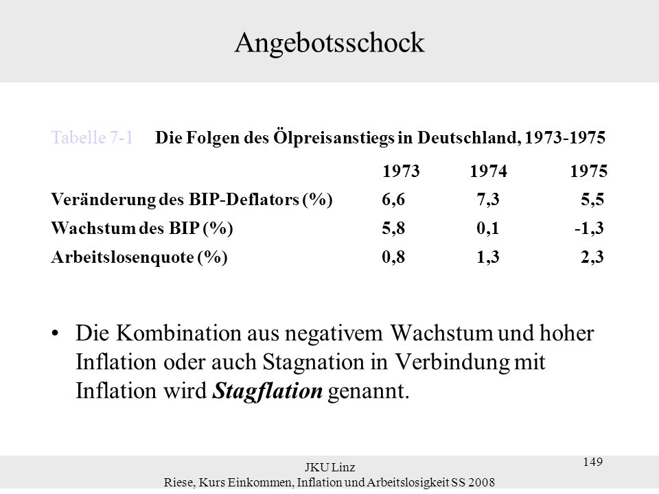 JKU Linz Riese, Kurs Einkommen, Inflation und Arbeitslosigkeit SS 2008 149 Angebotsschock Die Kombination aus negativem Wachstum und hoher Inflation o