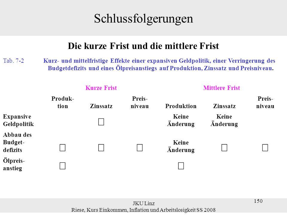 JKU Linz Riese, Kurs Einkommen, Inflation und Arbeitslosigkeit SS 2008 150 Schlussfolgerungen Die kurze Frist und die mittlere Frist Tab. 7-2 Kurz- un