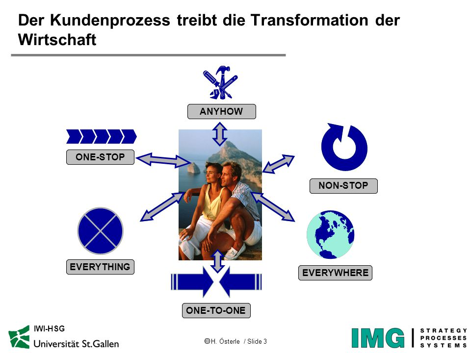  H. Österle / Slide 3 IWI-HSG Der Kundenprozess treibt die Transformation der Wirtschaft EVERYTHING NON-STOP ONE-TO-ONE EVERYWHERE ONE-STOP ANYHOW