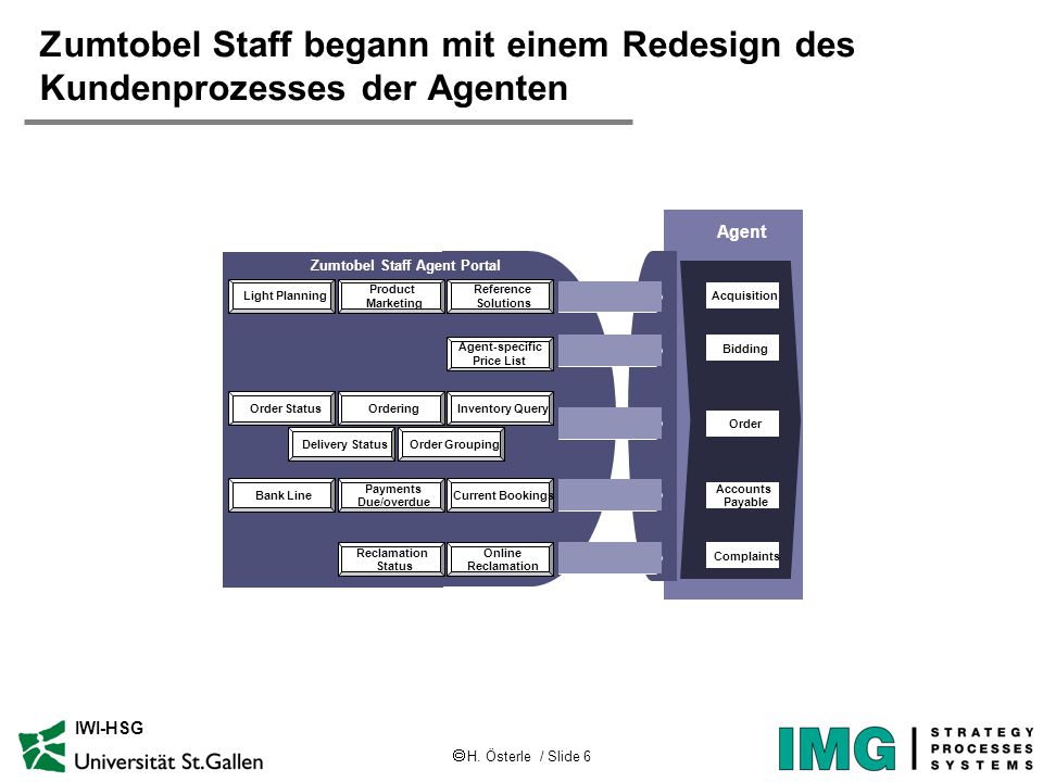  H. Österle / Slide 6 IWI-HSG Zumtobel Staff begann mit einem Redesign des Kundenprozesses der Agenten Acquisition Order Accounts Payable Complaints