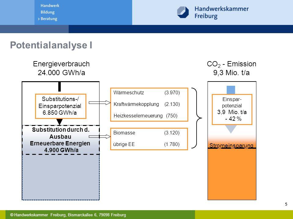 © Handwerkskammer Freiburg, Bismarckallee 6, 79098 Freiburg 5 CO 2 - Emission 9,3 Mio.