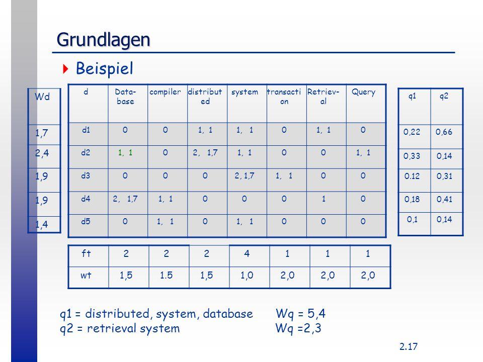 2.17 Grundlagen  Beispiel dData- base compilerdistribut ed systemtransacti on Retriev- al Query d1001, 1 0 0 d21, 102, 1,71, 100 d30002, 1,71, 100 d4