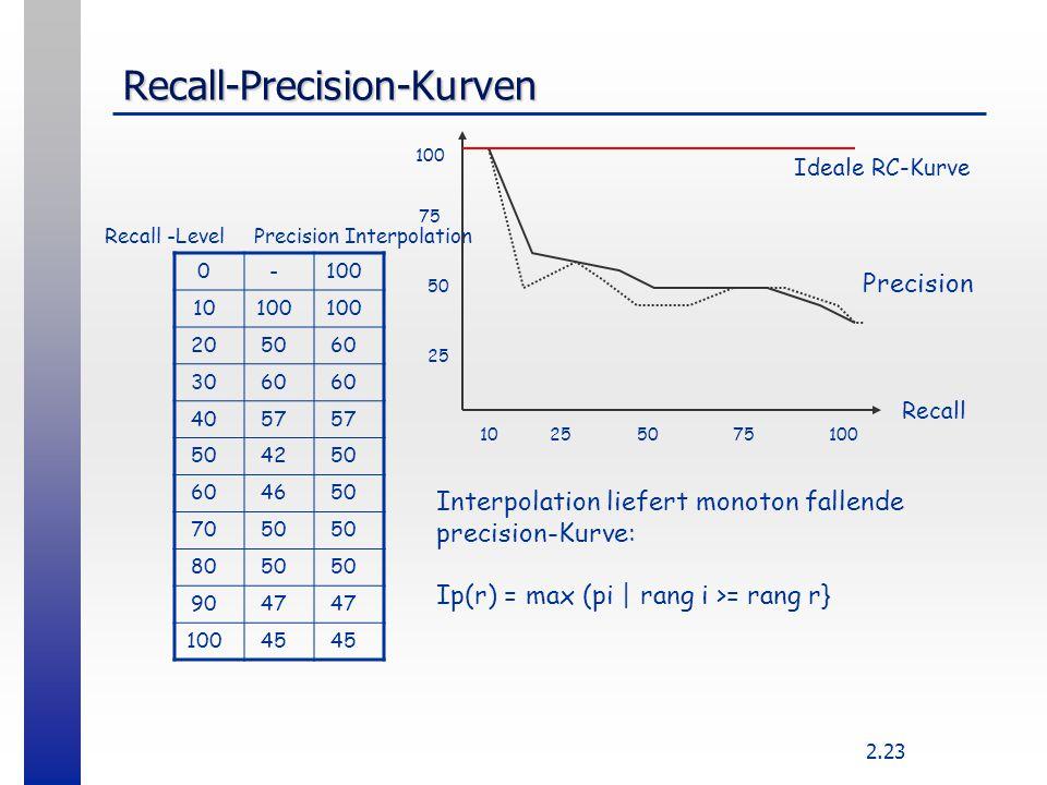 2.23 Recall-Precision-Kurven 0-100 10100 205060 3060 4057 504250 604650 7050 8050 9047 10045 Recall -Level Precision Interpolation 10255075100 75 50 2