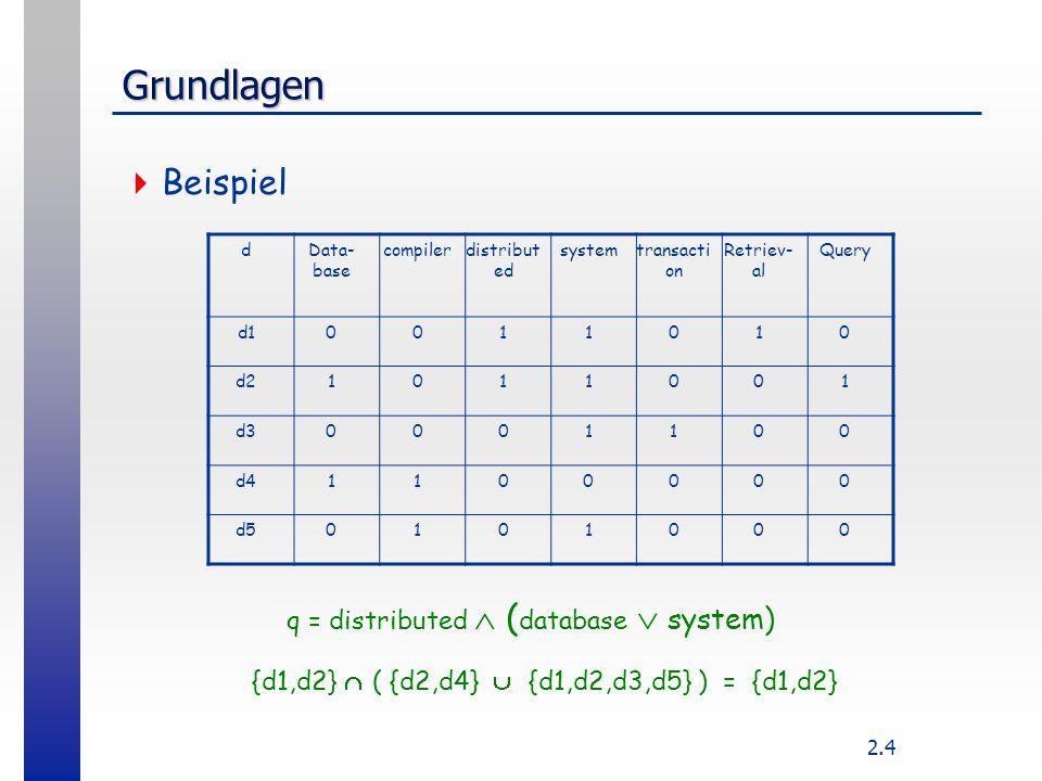 2.4 Grundlagen  Beispiel dData- base compilerdistribut ed systemtransacti on Retriev- al Query d10011010 d21011001 d30001100 d41100000 d50101000 q =