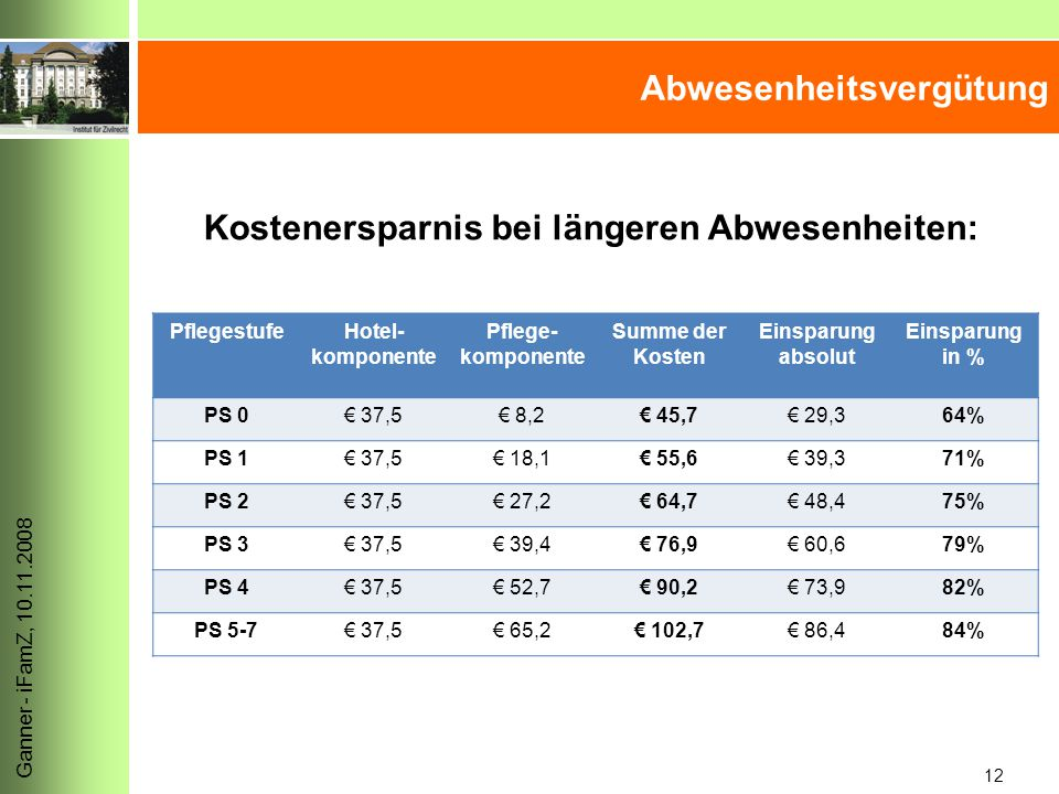 12 Ganner - iFamZ, 10.11.2008 Abwesenheitsvergütung Kostenersparnis bei längeren Abwesenheiten: PflegestufeHotel- komponente Pflege- komponente Summe der Kosten Einsparung absolut Einsparung in % PS 0€ 37,5€ 8,2€ 45,7€ 29,364% PS 1€ 37,5€ 18,1€ 55,6€ 39,371% PS 2€ 37,5€ 27,2€ 64,7€ 48,475% PS 3€ 37,5€ 39,4€ 76,9€ 60,679% PS 4€ 37,5€ 52,7€ 90,2€ 73,982% PS 5-7€ 37,5€ 65,2€ 102,7€ 86,484%