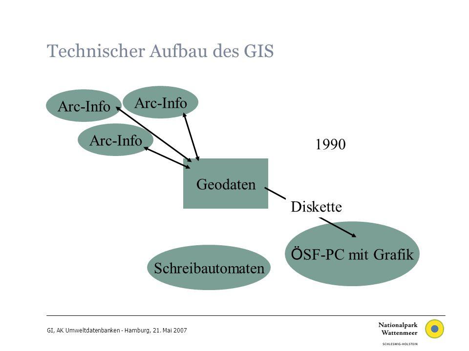 GI, AK Umweltdatenbanken - Hamburg, 21.