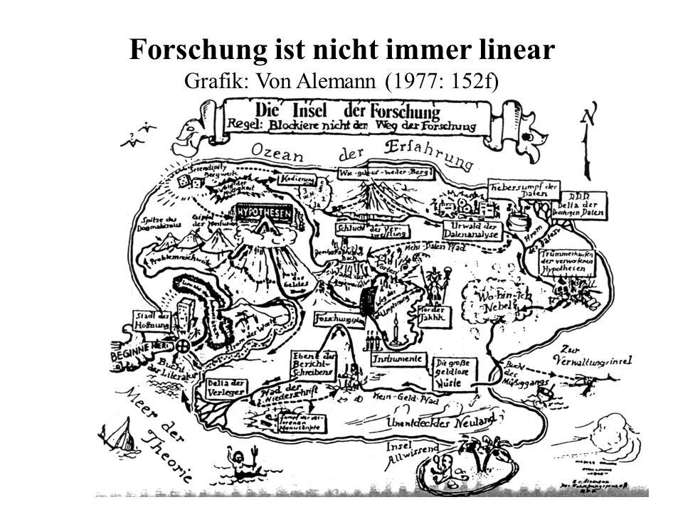 Forschung ist nicht immer linear Grafik: Von Alemann (1977: 152f)
