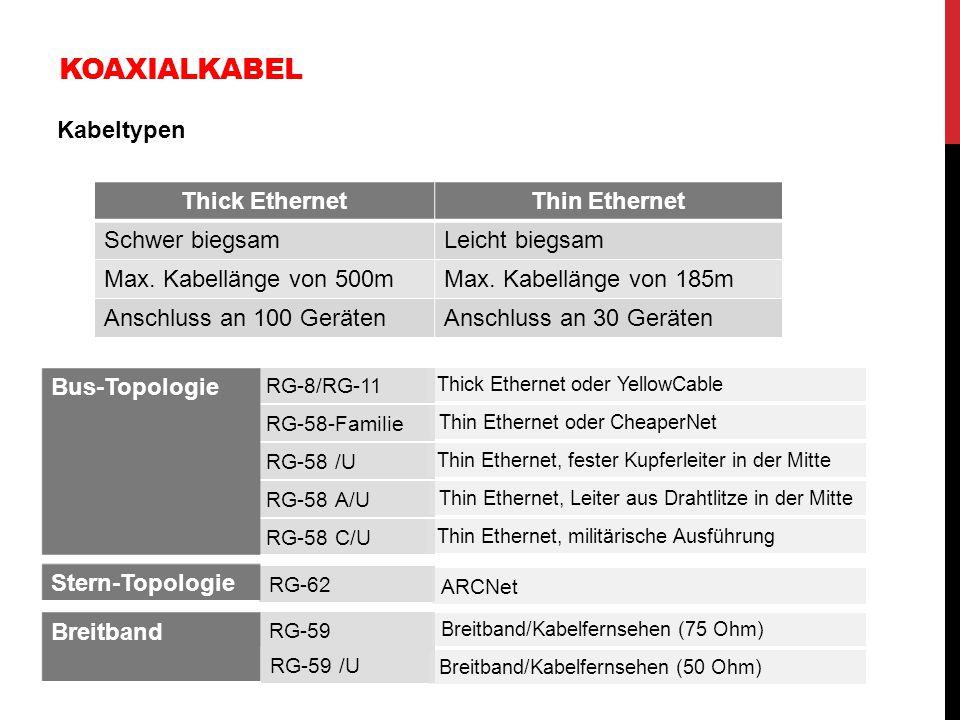 KOAXIALKABEL Kabeltypen Thick EthernetThin Ethernet Schwer biegsamLeicht biegsam Max. Kabellänge von 500mMax. Kabellänge von 185m Anschluss an 100 Ger