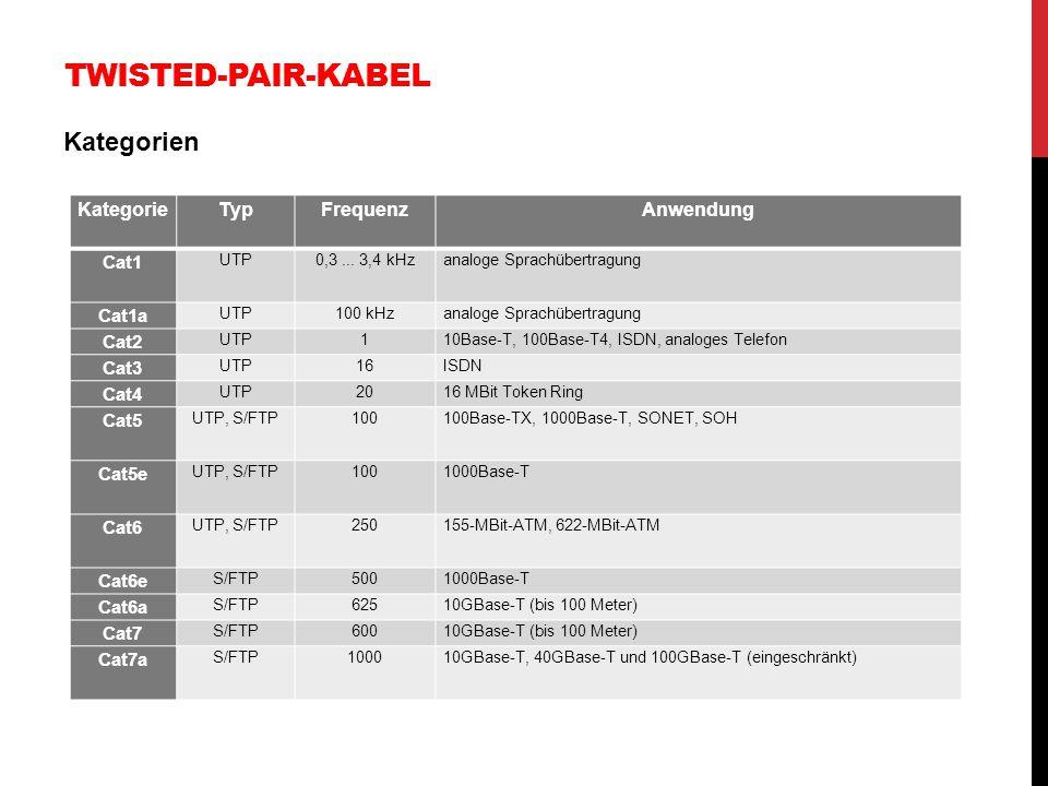 TWISTED-PAIR-KABEL Kategorien KategorieTypFrequenzAnwendung Cat1 UTP0,3... 3,4 kHzanaloge Sprachübertragung Cat1a UTP100 kHzanaloge Sprachübertragung