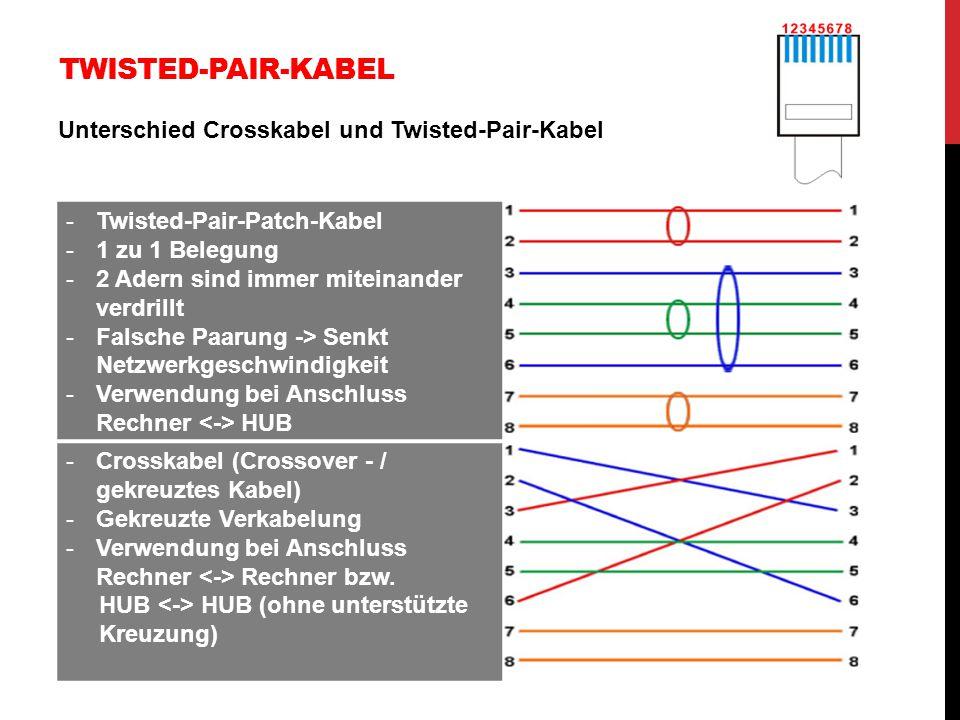 TWISTED-PAIR-KABEL Unterschied Crosskabel und Twisted-Pair-Kabel -Twisted-Pair-Patch-Kabel -1 zu 1 Belegung -2 Adern sind immer miteinander verdrillt