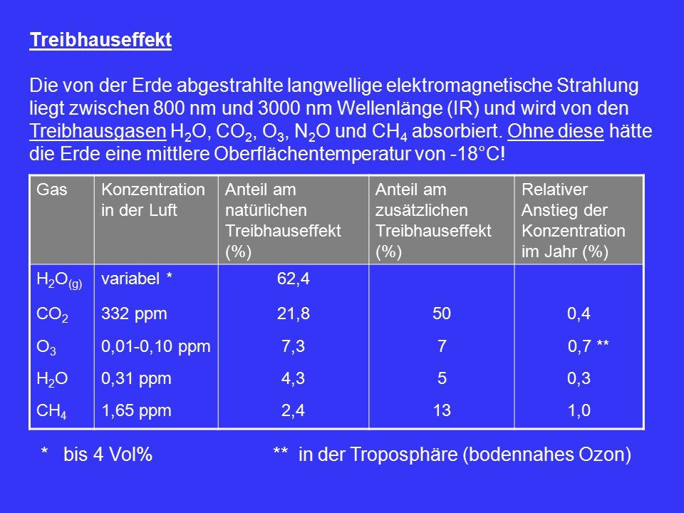 Treibhauseffekt Die von der Erde abgestrahlte langwellige elektromagnetische Strahlung liegt zwischen 800 nm und 3000 nm Wellenlänge (IR) und wird von den Treibhausgasen H 2 O, CO 2, O 3, N 2 O und CH 4 absorbiert.