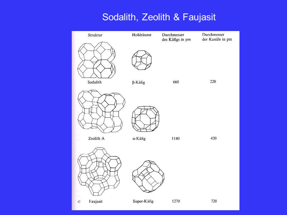 Sodalith, Zeolith & Faujasit