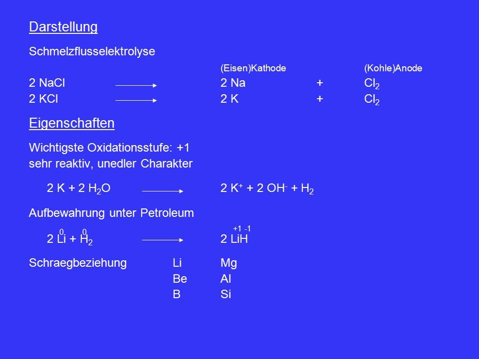 Darstellung Schmelzflusselektrolyse (Eisen)Kathode(Kohle)Anode 2 NaCl2 Na+Cl 2 2 KCl2 K+Cl 2 Eigenschaften Wichtigste Oxidationsstufe: +1 sehr reaktiv, unedler Charakter 2 K + 2 H 2 O 2 K + + 2 OH - + H 2 Aufbewahrung unter Petroleum 2 Li + H 2 2 LiH SchraegbeziehungLiMg BeAl BSi 00 +1 -1