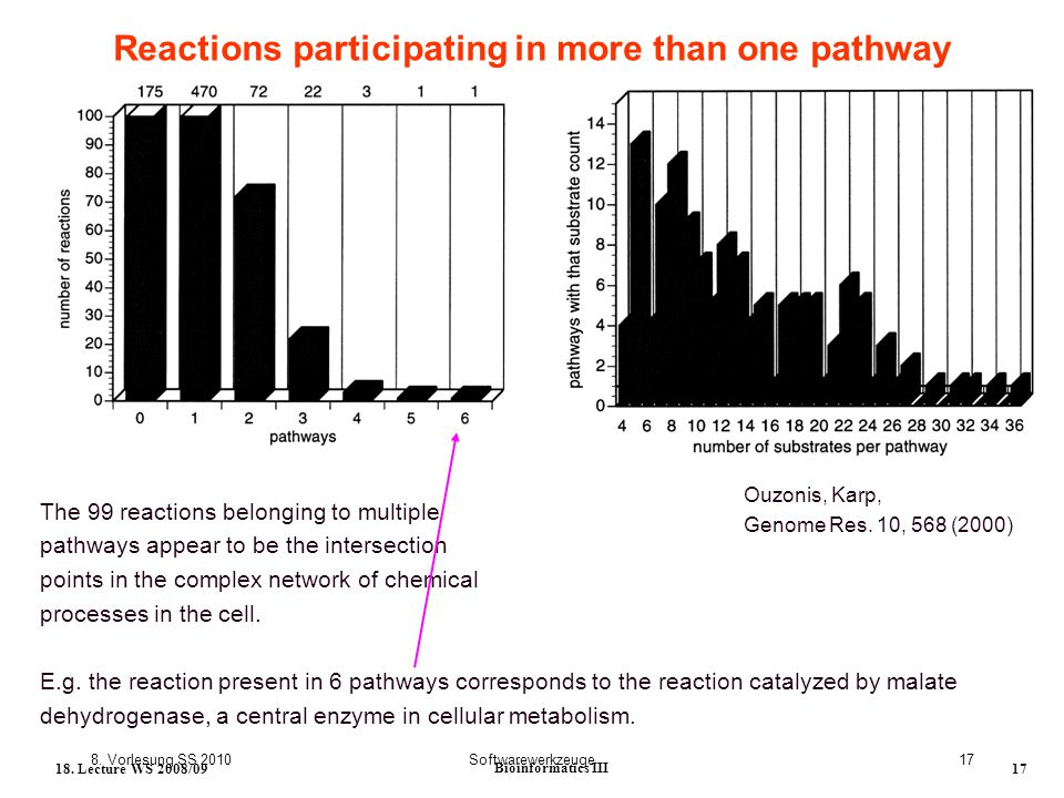 8. Vorlesung SS 2010Softwarewerkzeuge17 18. Lecture WS 2008/09 Bioinformatics III 17 Reactions participating in more than one pathway The 99 reactions
