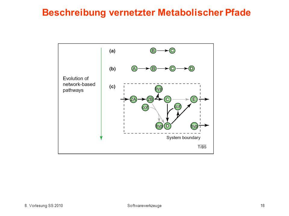 8. Vorlesung SS 2010Softwarewerkzeuge18 Beschreibung vernetzter Metabolischer Pfade