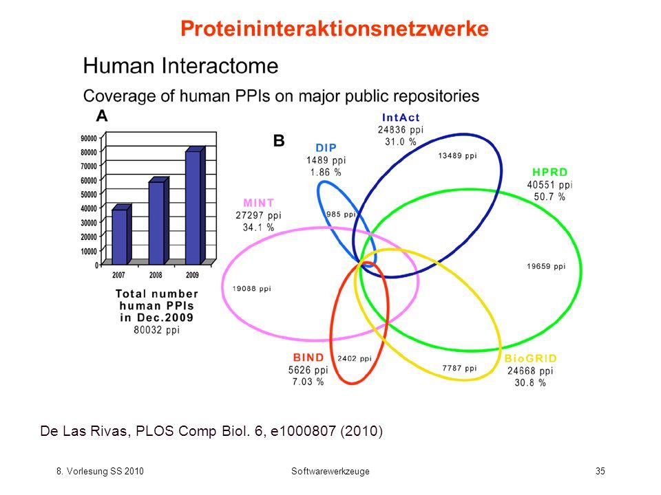 8. Vorlesung SS 2010Softwarewerkzeuge35 Proteininteraktionsnetzwerke De Las Rivas, PLOS Comp Biol.