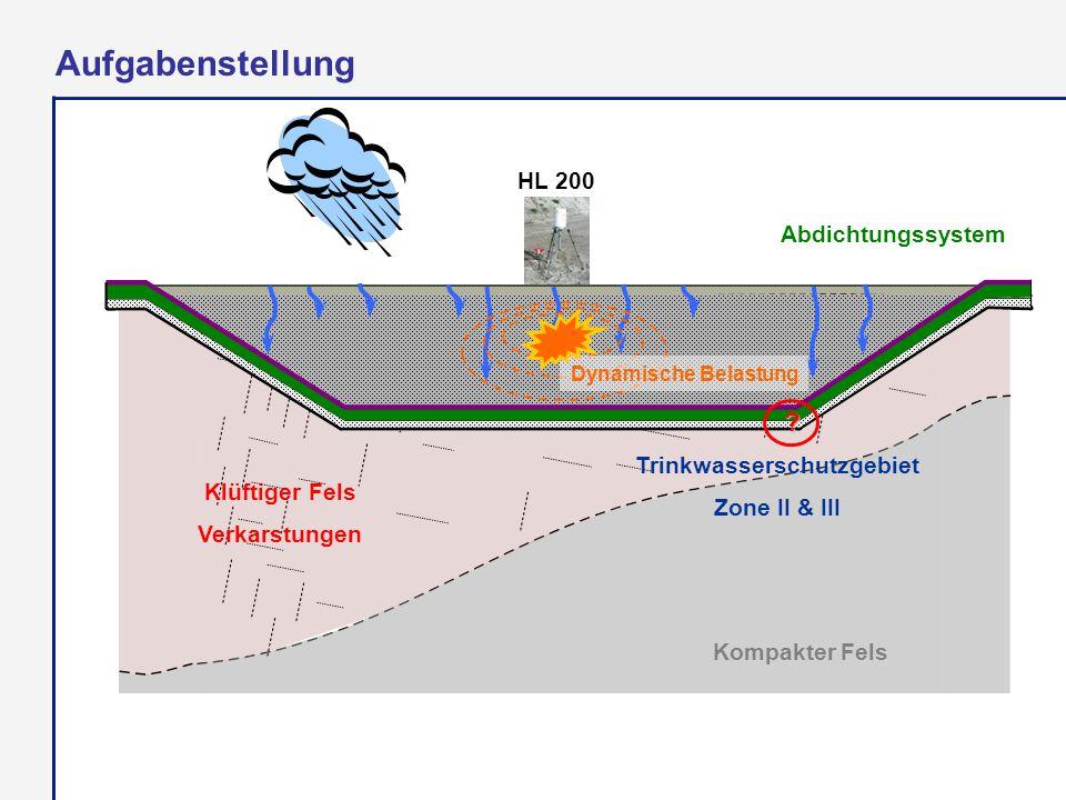 Klüftiger Fels Verkarstungen Trinkwasserschutzgebiet Zone II & III Aufgabenstellung Abdichtungssystem Dynamische Belastung ? HL 200 Kompakter Fels