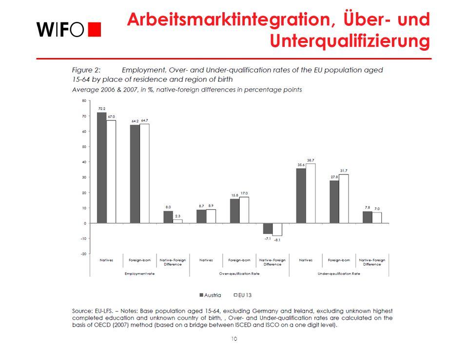 10 2009_11_FAMO_hub Arbeitsmarktintegration, Über- und Unterqualifizierung