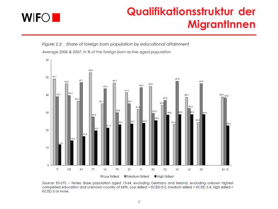 3 2009_11_FAMO_hub Qualifikationsstruktur der MigrantInnen