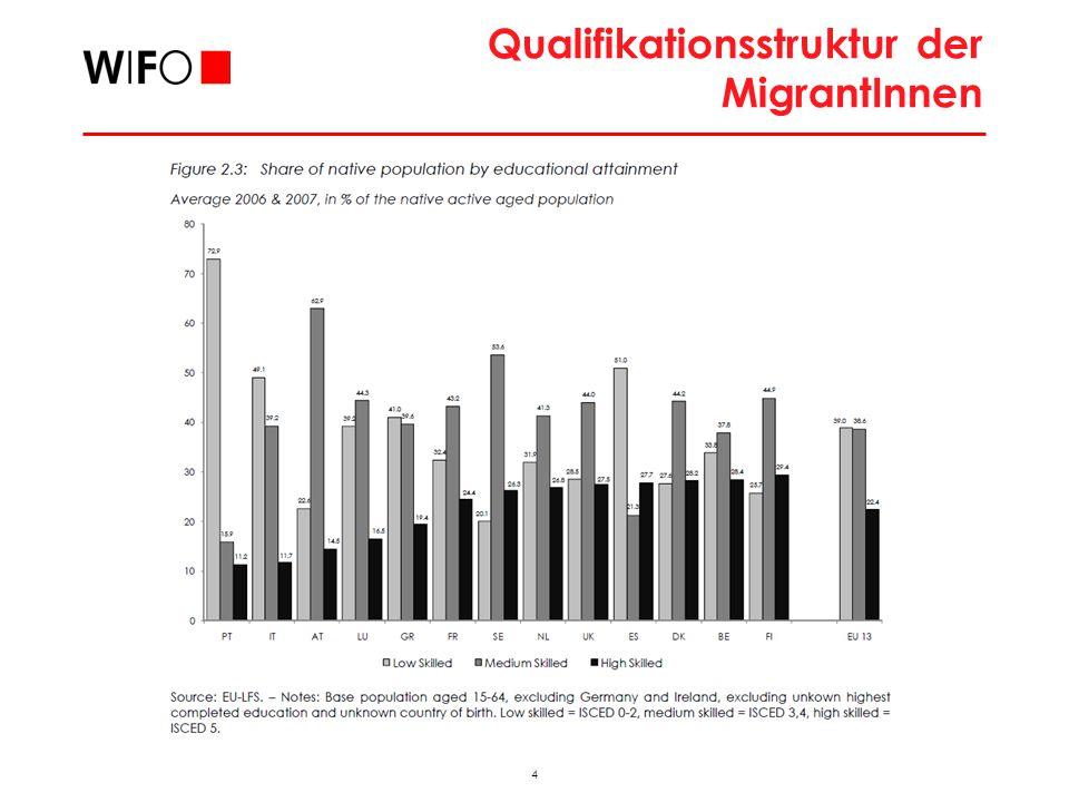 4 2009_11_FAMO_hub Qualifikationsstruktur der MigrantInnen
