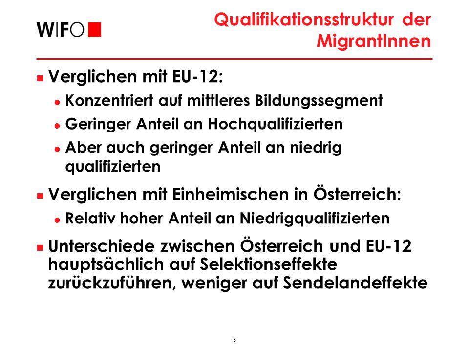 5 2009_11_FAMO_hub Qualifikationsstruktur der MigrantInnen Verglichen mit EU-12: Konzentriert auf mittleres Bildungssegment Geringer Anteil an Hochqualifizierten Aber auch geringer Anteil an niedrig qualifizierten Verglichen mit Einheimischen in Österreich: Relativ hoher Anteil an Niedrigqualifizierten Unterschiede zwischen Österreich und EU-12 hauptsächlich auf Selektionseffekte zurückzuführen, weniger auf Sendelandeffekte