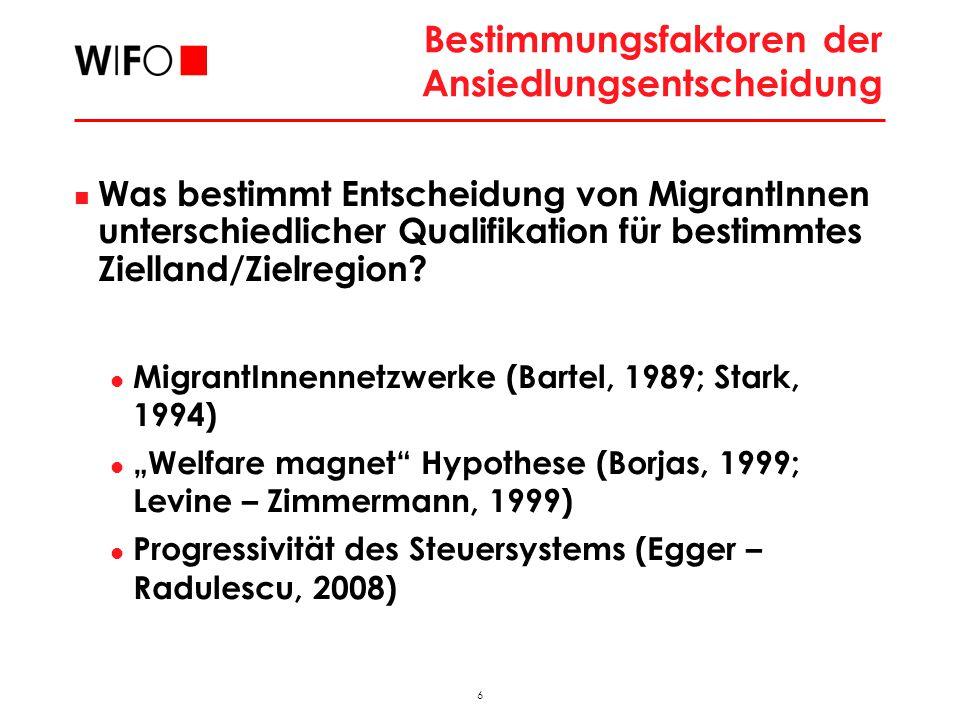6 2009_11_FAMO_hub Bestimmungsfaktoren der Ansiedlungsentscheidung Was bestimmt Entscheidung von MigrantInnen unterschiedlicher Qualifikation für bestimmtes Zielland/Zielregion.