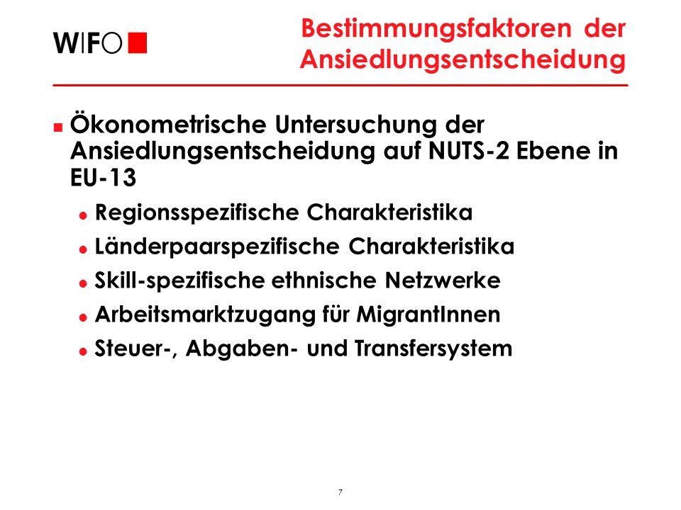7 2009_11_FAMO_hub Bestimmungsfaktoren der Ansiedlungsentscheidung Ökonometrische Untersuchung der Ansiedlungsentscheidung auf NUTS-2 Ebene in EU-13 Regionsspezifische Charakteristika Länderpaarspezifische Charakteristika Skill-spezifische ethnische Netzwerke Arbeitsmarktzugang für MigrantInnen Steuer-, Abgaben- und Transfersystem