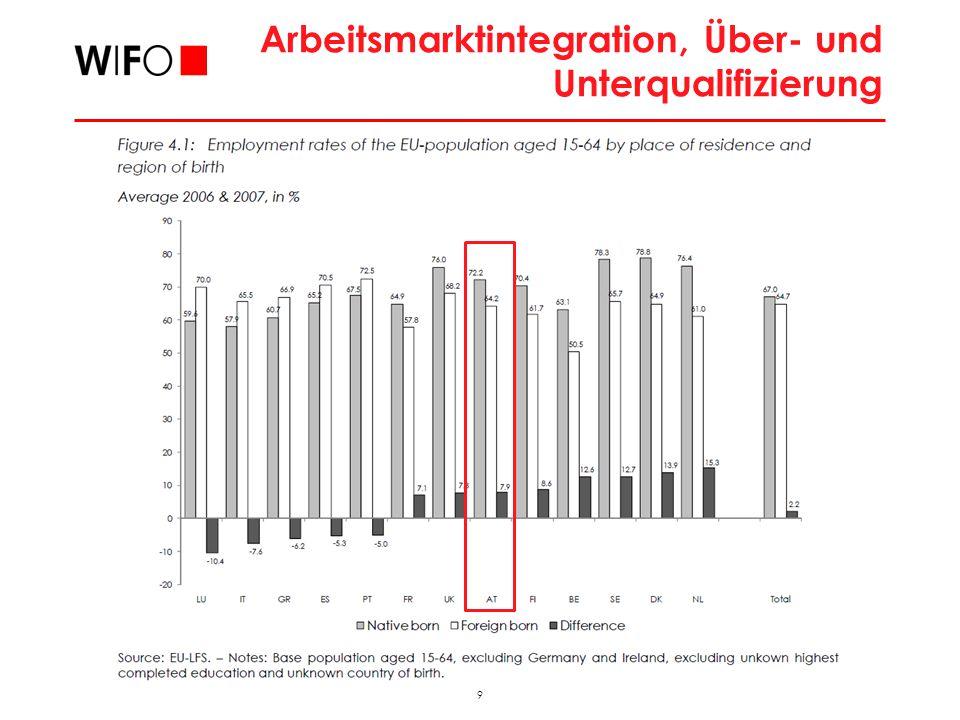 9 2009_11_FAMO_hub Arbeitsmarktintegration, Über- und Unterqualifizierung