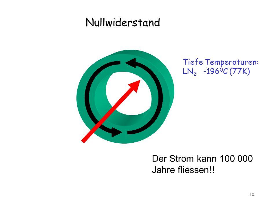 10 Der Strom kann 100 000 Jahre fliessen!! Nullwiderstand Tiefe Temperaturen: LN 2 -196 0 C (77K)