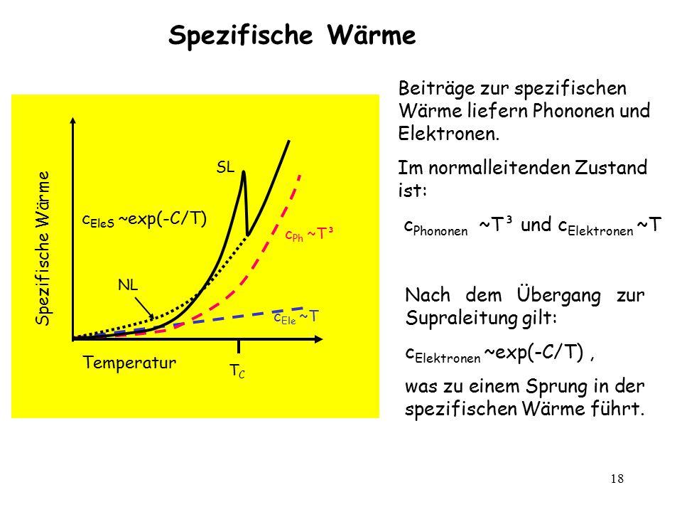 18 Beiträge zur spezifischen Wärme liefern Phononen und Elektronen. Im normalleitenden Zustand ist: c Phononen ~T³ und c Elektronen ~T Spezifische Wär