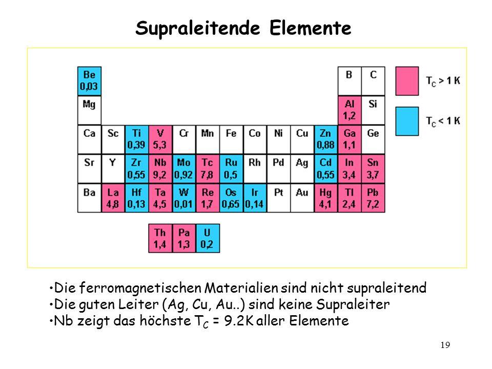 19 Supraleitende Elemente Die ferromagnetischen Materialien sind nicht supraleitend Die guten Leiter (Ag, Cu, Au..) sind keine Supraleiter Nb zeigt da