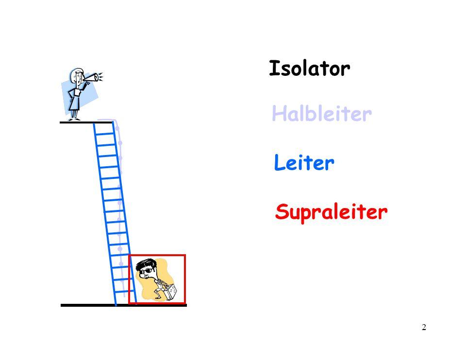 2 Isolator Halbleiter Leiter Supraleiter