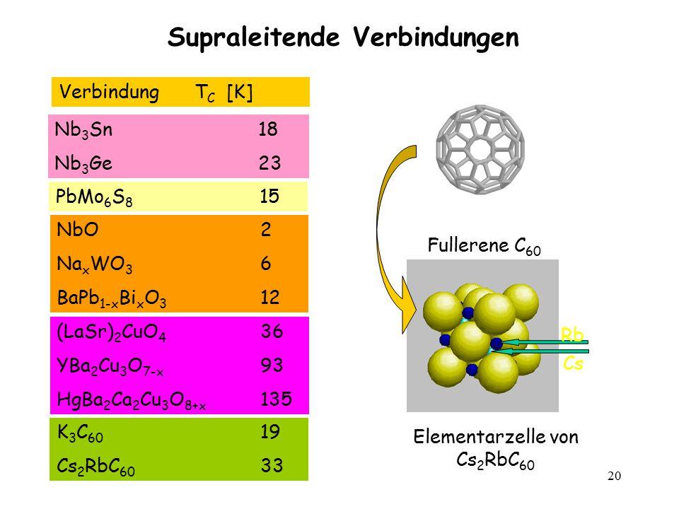 20 Supraleitende Verbindungen Fullerene C 60 Elementarzelle von Cs 2 RbC 60 Rb Cs VerbindungT C [K] Nb 3 Sn18 Nb 3 Ge23 NbO2 Na x WO 3 6 BaPb 1-x Bi x