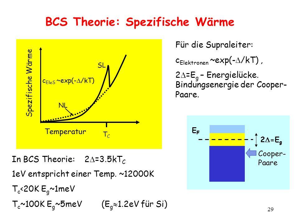 29 BCS Theorie: Spezifische Wärme Für die Supraleiter: c Elektronen ~exp(-  /kT), 2  =E g – Energielücke. Bindungsenergie der Cooper- Paare. Tempera