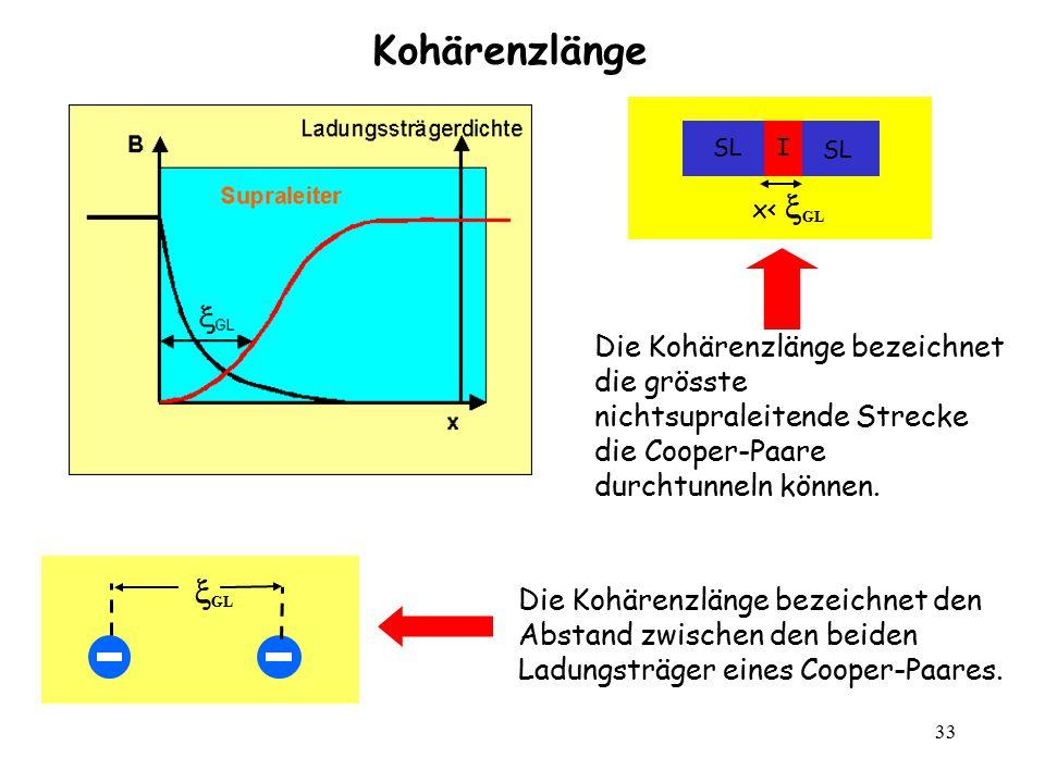 33 Kohärenzlänge Die Kohärenzlänge bezeichnet den Abstand zwischen den beiden Ladungsträger eines Cooper-Paares.  GL ISL x<  GL Die Kohärenzlänge be