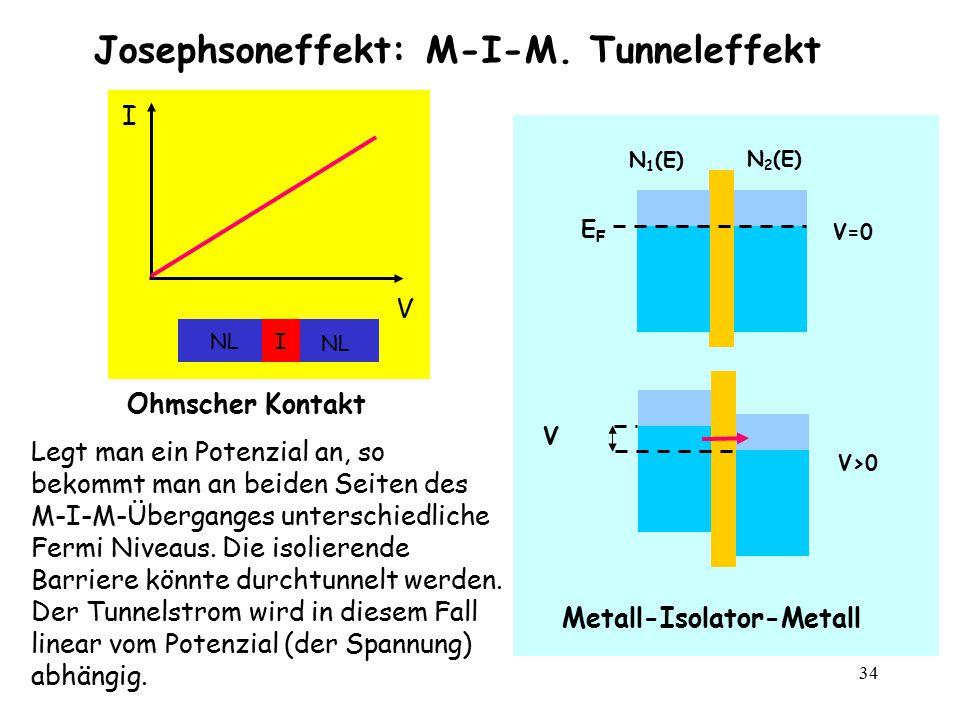 34 Josephsoneffekt: M-I-M. Tunneleffekt I V INL Ohmscher Kontakt V=0 V>0 N 1 (E) N 2 (E) Metall-Isolator-Metall EFEF V Legt man ein Potenzial an, so b