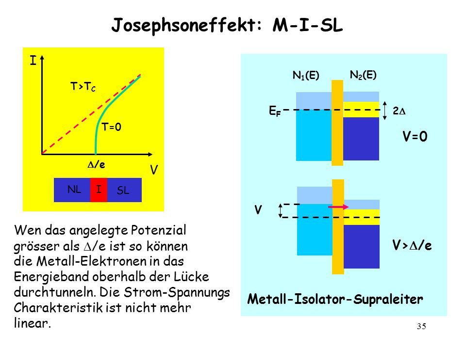 35 Josephsoneffekt: M-I-SL I V INL SL T>T C T=0  /e V>  /e N 1 (E) N 2 (E) Metall-Isolator-Supraleiter 22 V=0 EFEF V Wen das angelegte Potenzial g