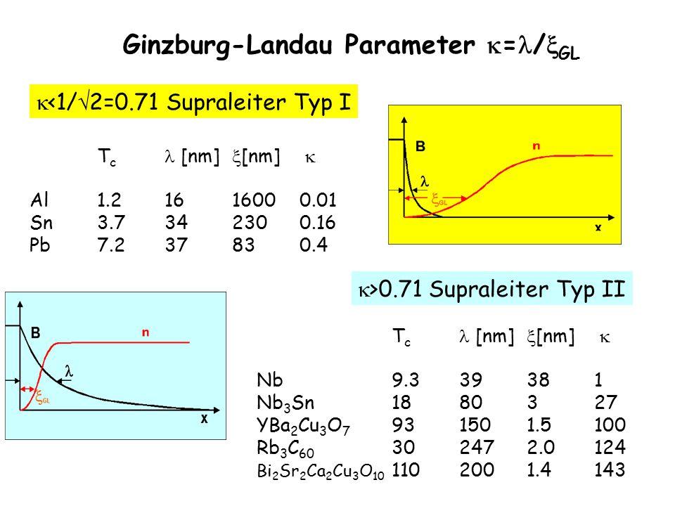 37 Ginzburg-Landau Parameter  = /  GL T c [nm]  [nm]  Al1.21616000.01 Sn3.7342300.16 Pb7.237830.4  <1/  2=0.71 Supraleiter Typ I T c [nm]  [nm]